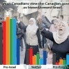 Chart: Survey results of Canadian Attitudes on Israel/Palestine