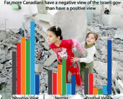 Poll: Canadians' values on Israel/Palestine align with IJV – Our statement